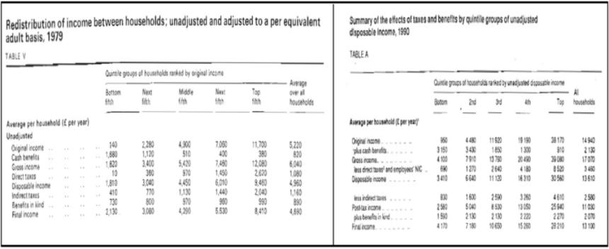 Onder Thatcher's beleid werden alle inkomensniveau's rijker maar steeg de ongelijkheid. Bron: http://www.ons.gov.uk