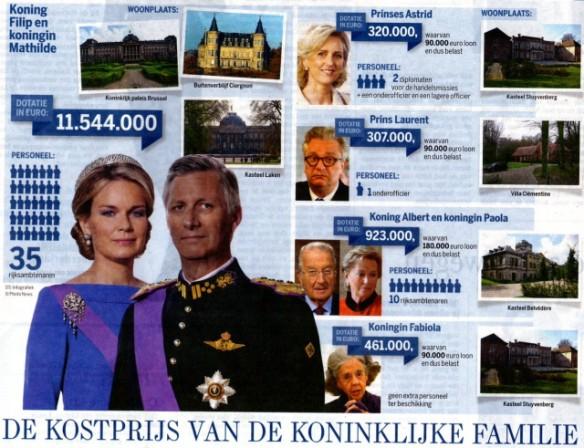 Kostprijs van de koninklijke familie, monarchie, filip en mathilde, albert en paola, fabiola, laurent, astrid