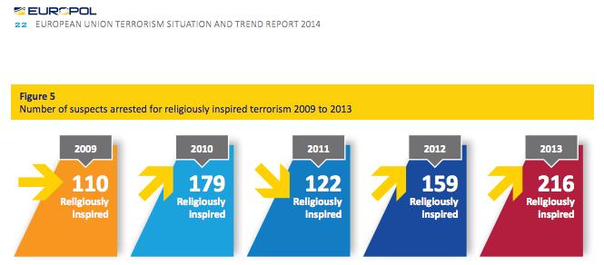 Geen 2 of 0,7% - zoals de linsmenschen beweren - van de terroristische daden op Europese bodem werden geïnspireerd door de islam, maar wel heel wat meer.
