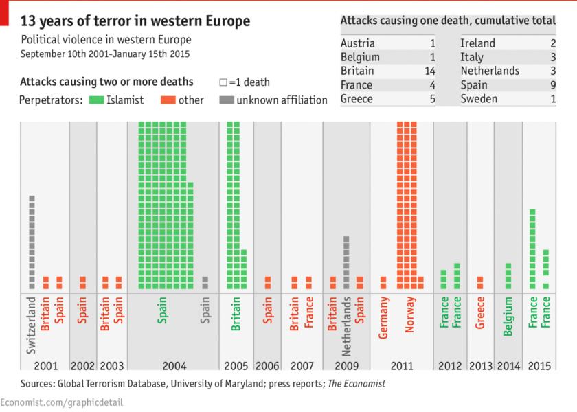 grafiek terrorisme europa
