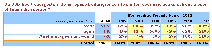 Bron: http://www.peil.nl/?4033