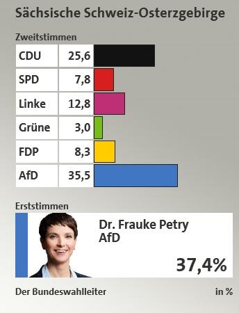 resultaatverkiezingen