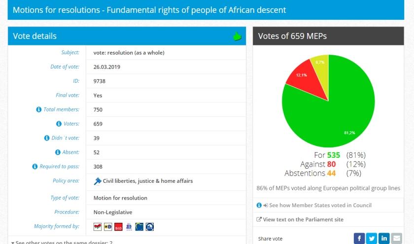 Welke Nederlandse partijen stemden in het EP tegen Zwarte Piet?